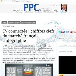 chiffres clefs du marché français [infographie]
