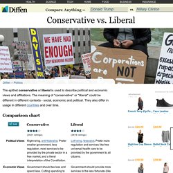 Conservative vs Liberal