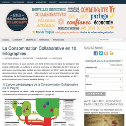 La Consommation Collaborative en 10 Infographies