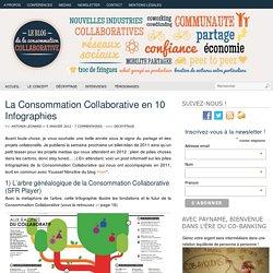 La Consommation Collaborative en 10 Infographies
