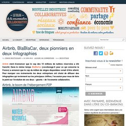Airbnb, BlaBlaCar, deux pionniers en deux Infographies