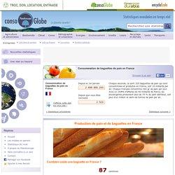 Consommation de baguettes de pain en France