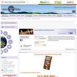Consommation de chocolat en France