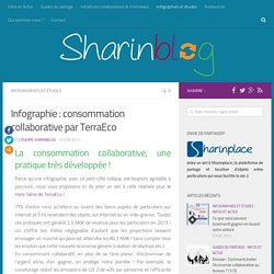 Infographie : consommation collaborative par TerraEco - Sharinblog