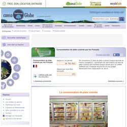 Consommation de plats cuisinés par les Français