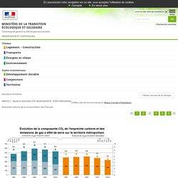 Empreinte carbone de la consommation des Français [Indicateurs & Indices, Environnement, Partie 1 - Milieux naturels et biodiversité : état, pressions, Climat- Effet de serre]:Observation et statistiques