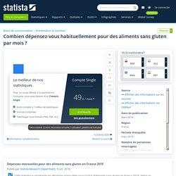 Consommation sans gluten : dépenses mensuelles des Français 2019