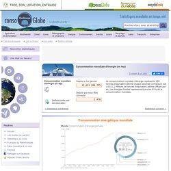 Consommation mondiale d'énergie (en tep)