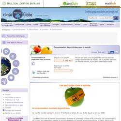 Consommation de pesticides dans le monde