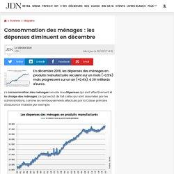 Consommation des ménages: les dépenses baissent en septembre