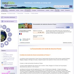 Consommation de viande de cheval en France