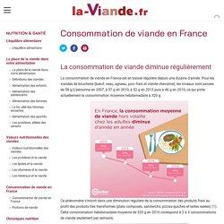 Consommation de viande en France