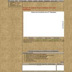 Analyse du schéma de la Constitution de la Vème République