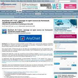 AnyChart JS 7.13.0 : passage en open source du framework JavaScript orienté HTML5, utilisé pour la construction de graphiques interactifs