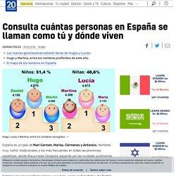 Consulta cuántas personas en España se llaman como tú y dónde viven