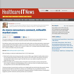 As more consumers connect, mHealth market soars