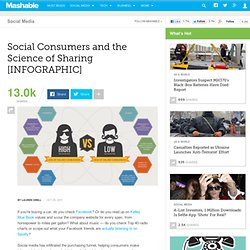 Social Consumers and the Science of Sharing [INFOGRAPHIC]