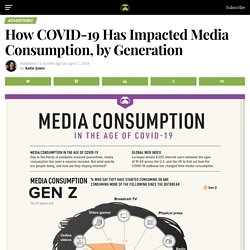 How COVID-19 Has Impacted Media Consumption, by Generation