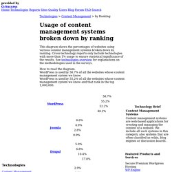 Usage Survey of Content Management Systems broken down by Ranking