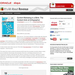 Content Marketing in a Blink: The Content Grid v2 [Infographic] — It's All About Revenue