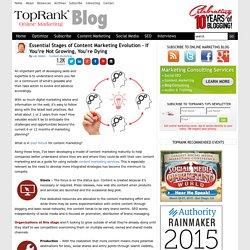 Content Marketing Maturity Model - TopRank