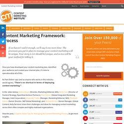 Content Marketing: Process