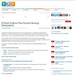 25 Tools To Boost Your Content Strategy [Infographic]