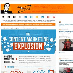 How Is Content Marketing Continuing To Be A Field Of Growing Success