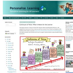 Continuum of Voice: What it Means for the Learner