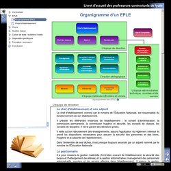 Organigramme EPLE