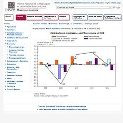 conomie - Contributions à la croissance du PIB en volume en 2010