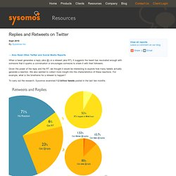 Twitter Conversation Statistics - Power of Replies and Retweets