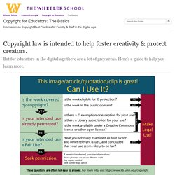 "The Basics - Copyright for Educators - Prescott Library <i class=""fa fa-home""></i> at The Wheeler School"