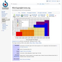 Copyright term.svg - Wikipedia, the free encyclopedia