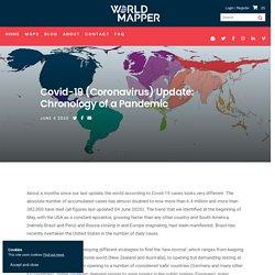Covid-19 (Coronavirus) Update: Chronology of a Pandemic