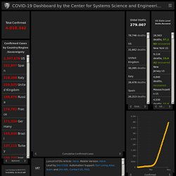 COVID19 incidence Dashboards