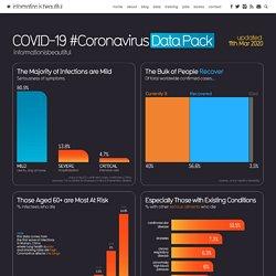 COVID-19 #CoronaVirus Infographic Datapack