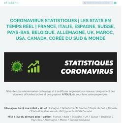 En direct, les stats du 29 Mars □