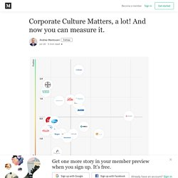 Corporate Culture Matters, a lot! And now you can measure it.