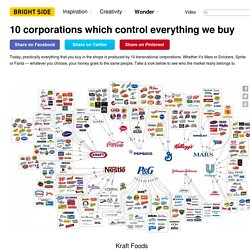 10 corporations which control everything we buy