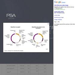 Capital PSA