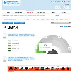 Global Corruption Barometer 2013 - National results