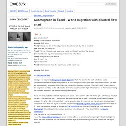 Cosmograph in Excel - World migration with bilateral flow chart - E90E50fx