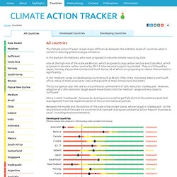 All countries - Climate Action Tracker