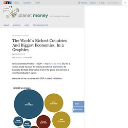 The World's Richest Countries And Biggest Economies, In 2 Graphics : Planet Money