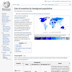 List of countries by immigrant population