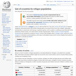 List of countries by refugee population