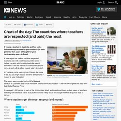 Chart of the day: The countries where teachers are respected (and paid) the most