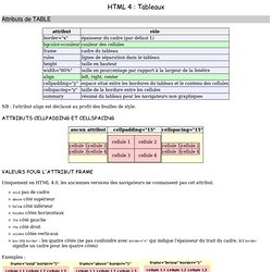 Cours HTML : Tableaux