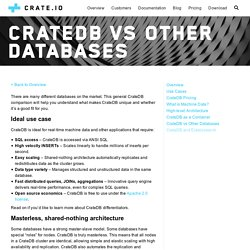 CrateDB vs Other Databases